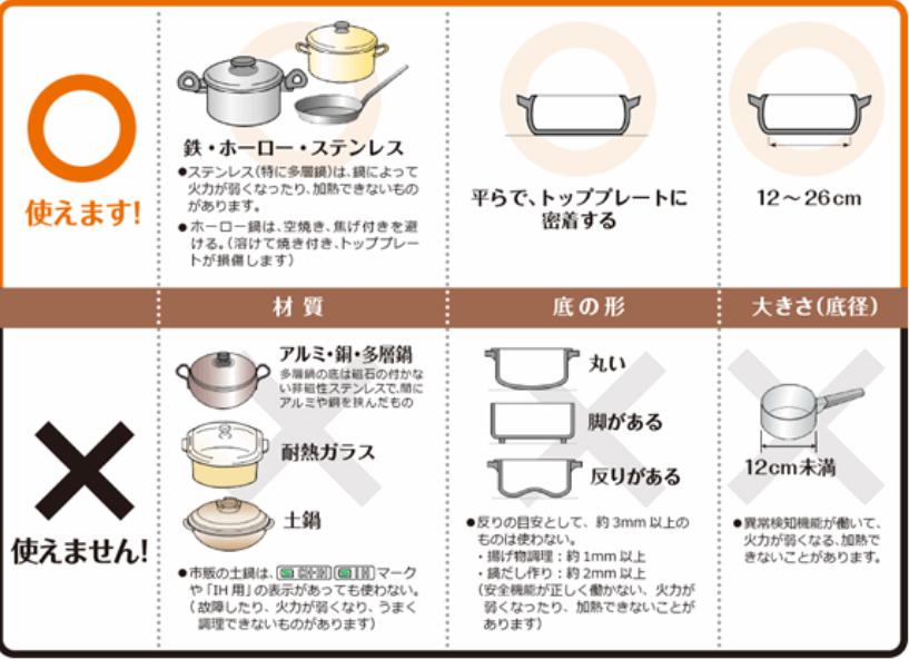 IH ホットプレートで利用できる鍋、フライパンとは?